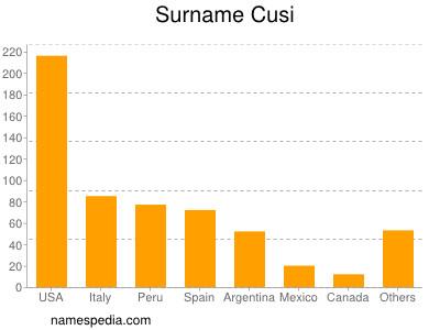 Familiennamen Cusi