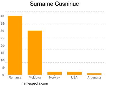 Surname Cusniriuc