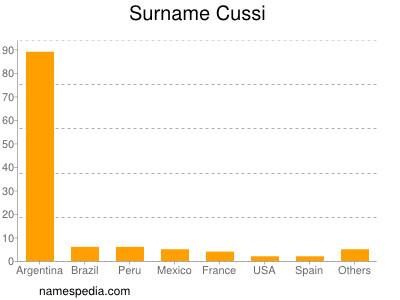 Surname Cussi