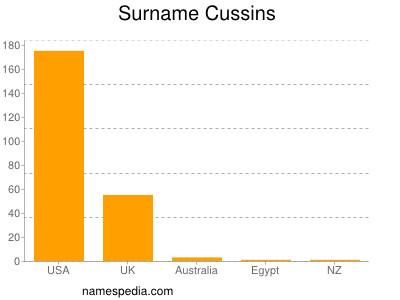 Surname Cussins