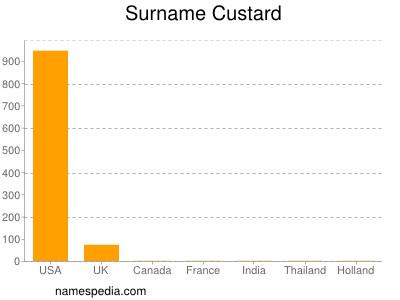 Surname Custard