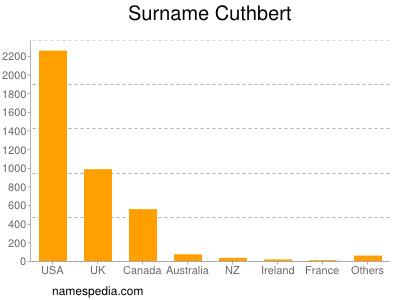 Surname Cuthbert