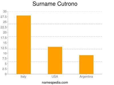 Surname Cutrono