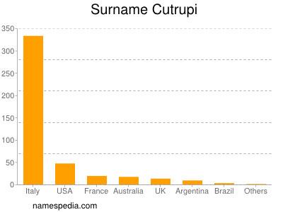 Surname Cutrupi
