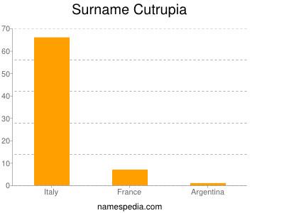 Surname Cutrupia