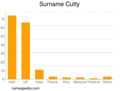 Surname Cutty