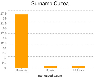 Surname Cuzea
