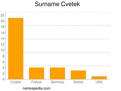 nom Cvetek