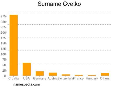 Surname Cvetko