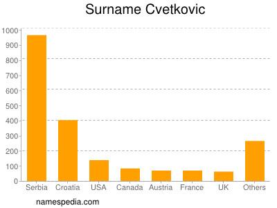 Surname Cvetkovic