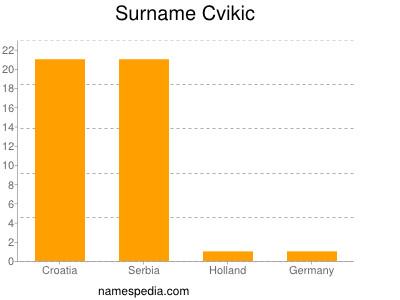nom Cvikic