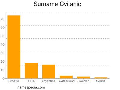 Surname Cvitanic