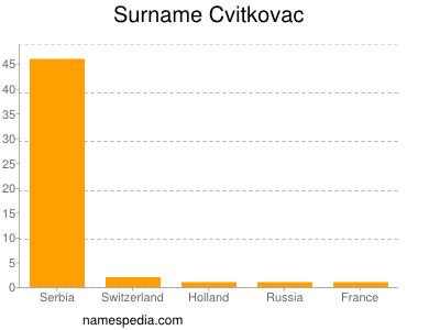 Surname Cvitkovac