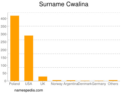 Surname Cwalina