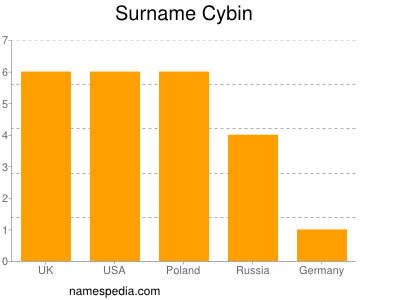 Surname Cybin