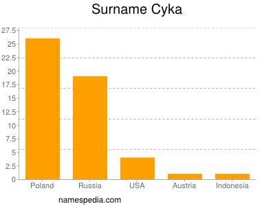 Surname Cyka