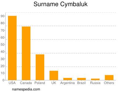 Surname Cymbaluk