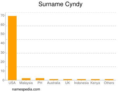 Surname Cyndy