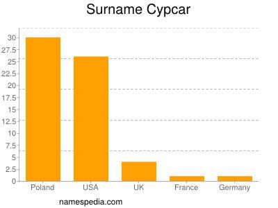 Surname Cypcar