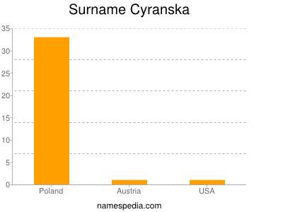 Surname Cyranska