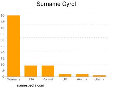 Surname Cyrol