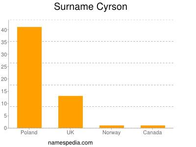 Surname Cyrson