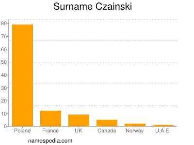 Surname Czainski