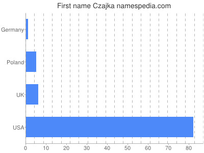 Given name Czajka