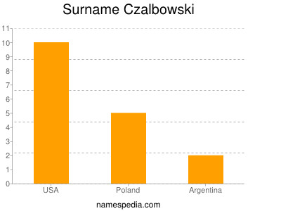 Familiennamen Czalbowski