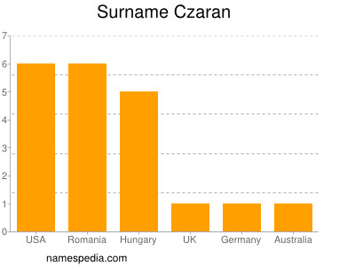 Surname Czaran