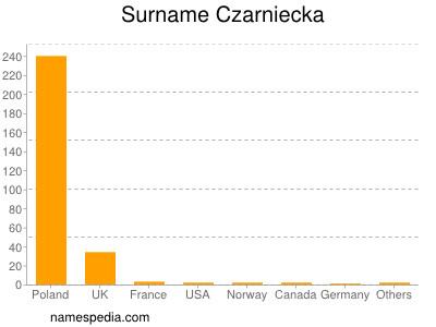 Surname Czarniecka