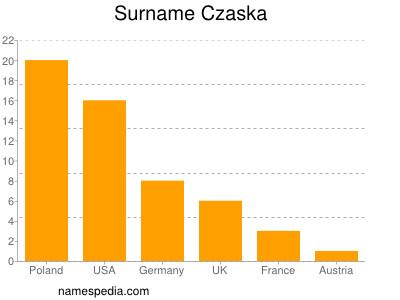 Surname Czaska