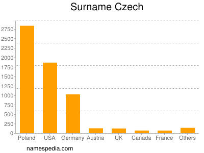 Familiennamen Czech