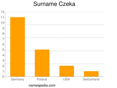 Surname Czeka