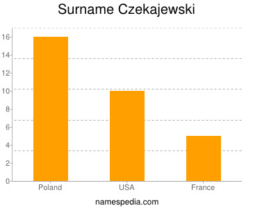 Surname Czekajewski