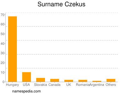 Surname Czekus