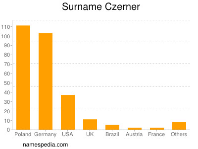 Familiennamen Czerner