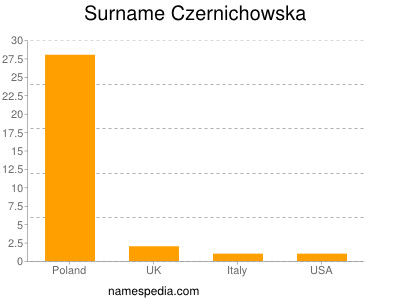 Surname Czernichowska