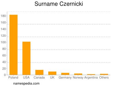 Surname Czernicki
