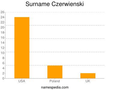 Surname Czerwienski