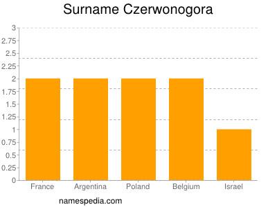 Surname Czerwonogora