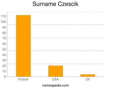 Surname Czescik