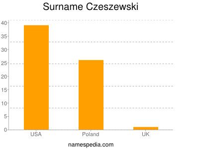 Surname Czeszewski
