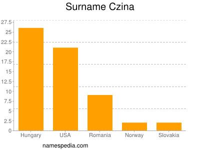 Surname Czina
