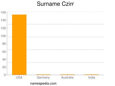 Surname Czirr
