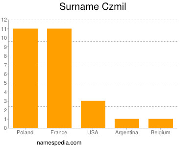 Surname Czmil