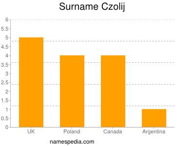 Surname Czolij