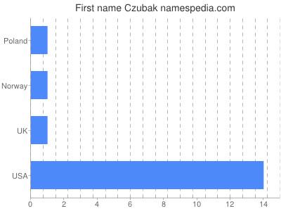 Given name Czubak