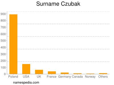 Surname Czubak