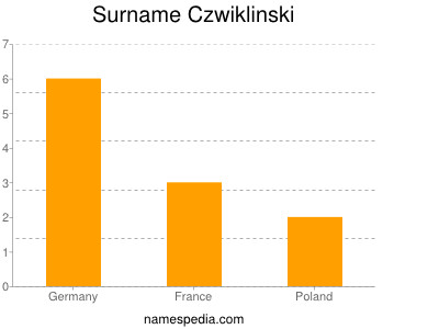 Surname Czwiklinski